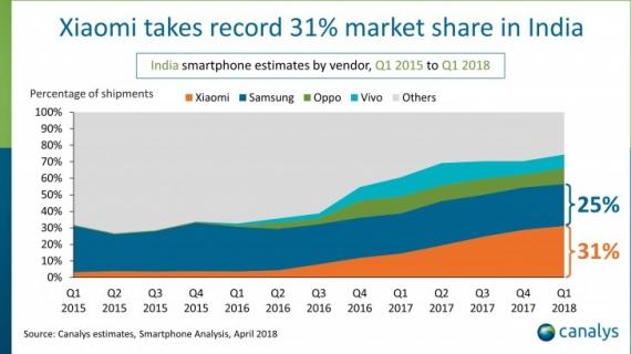 کانالیز: شیائومی ۳۱ درصد از سهم بازار هند را در دست دارد