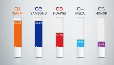 شیائومی، محبوب ترین تولید کننده گوشی هوشمند در سراسر قاره اروپا